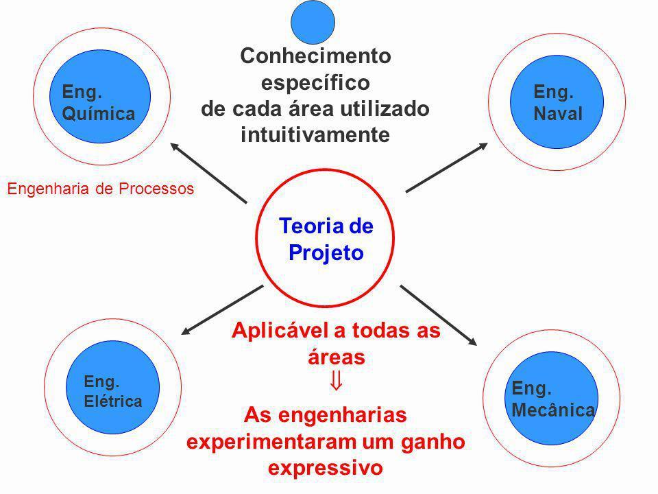 Teoria de Projeto Eng. Naval Eng. Elétrica Eng. Química Eng. Mecânica Conhecimento específico de cada área utilizado intuitivamente Aplicável a todas