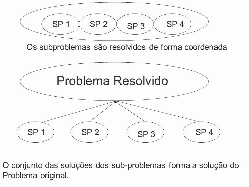 O conjunto das soluções dos sub-problemas forma a solução do Problema original. SP 1SP 2 SP 3 SP 4 SP 1SP 2 SP 3 SP 4 Problema Resolvido Os subproblem
