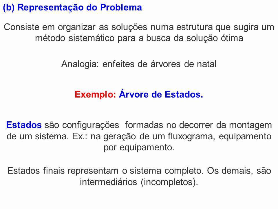 (b) Representação do Problema Exemplo: Árvore de Estados. Consiste em organizar as soluções numa estrutura que sugira um método sistemático para a bus
