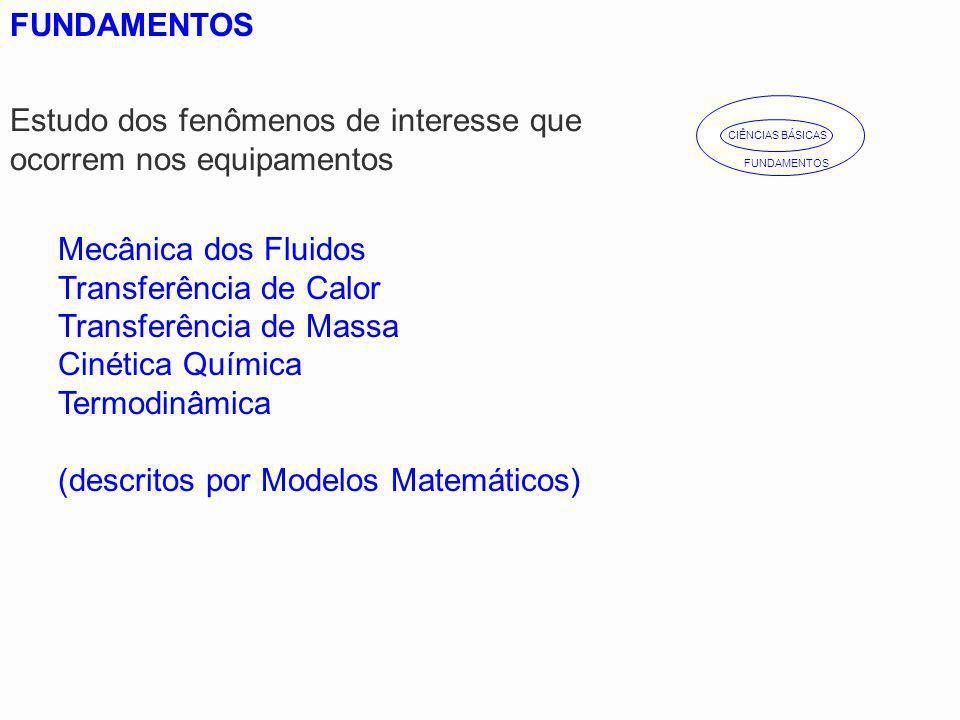 Mecânica dos Fluidos Transferência de Calor Transferência de Massa Cinética Química Termodinâmica (descritos por Modelos Matemáticos) CIÊNCIAS BÁSICAS