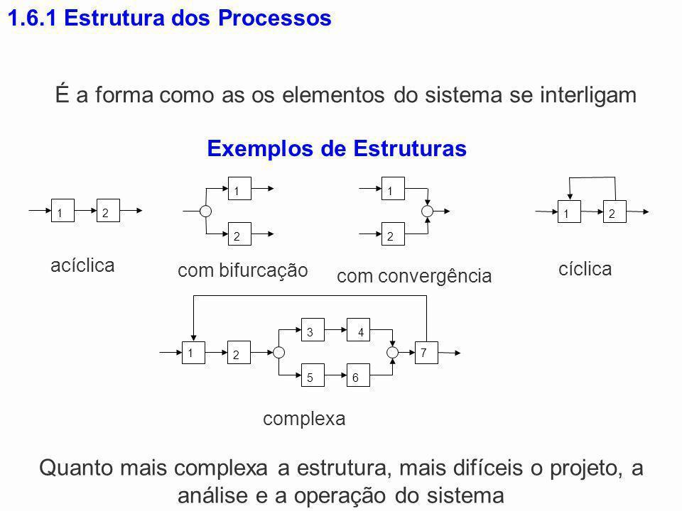 1.6.1 Estrutura dos Processos Quanto mais complexa a estrutura, mais difíceis o projeto, a análise e a operação do sistema 12 acíclica 12 cíclica 1 2