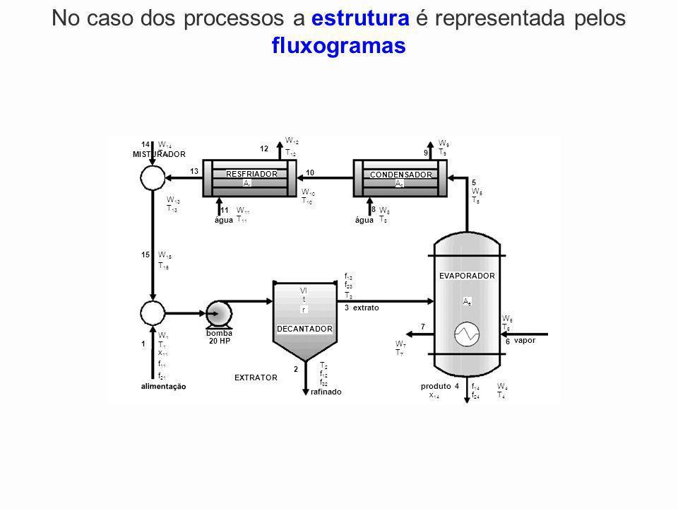 1 2 3 4 5 6 7 8 9 10 11 12 13 14 15 extrato água vapor EVAPORADOR EXTRATOR CONDENSADOR RESFRIADOR MISTURADOR alimentação bomba DECANTADOR 20 HP rafina