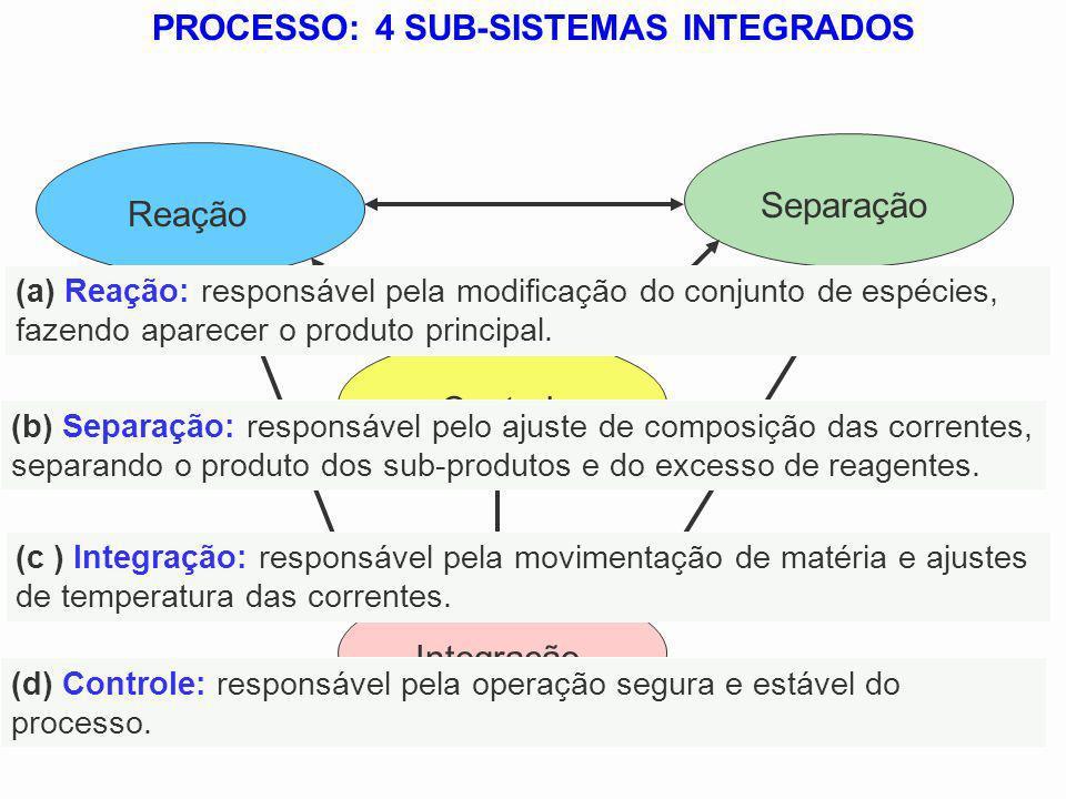 Reação Separação Integração Controle PROCESSO: 4 SUB-SISTEMAS INTEGRADOS (d) Controle: responsável pela operação segura e estável do processo. (c ) In