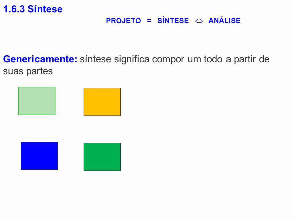 1.6.3 Síntese Genericamente: síntese significa compor um todo a partir de suas partes PROJETO = SÍNTESE ANÁLISE
