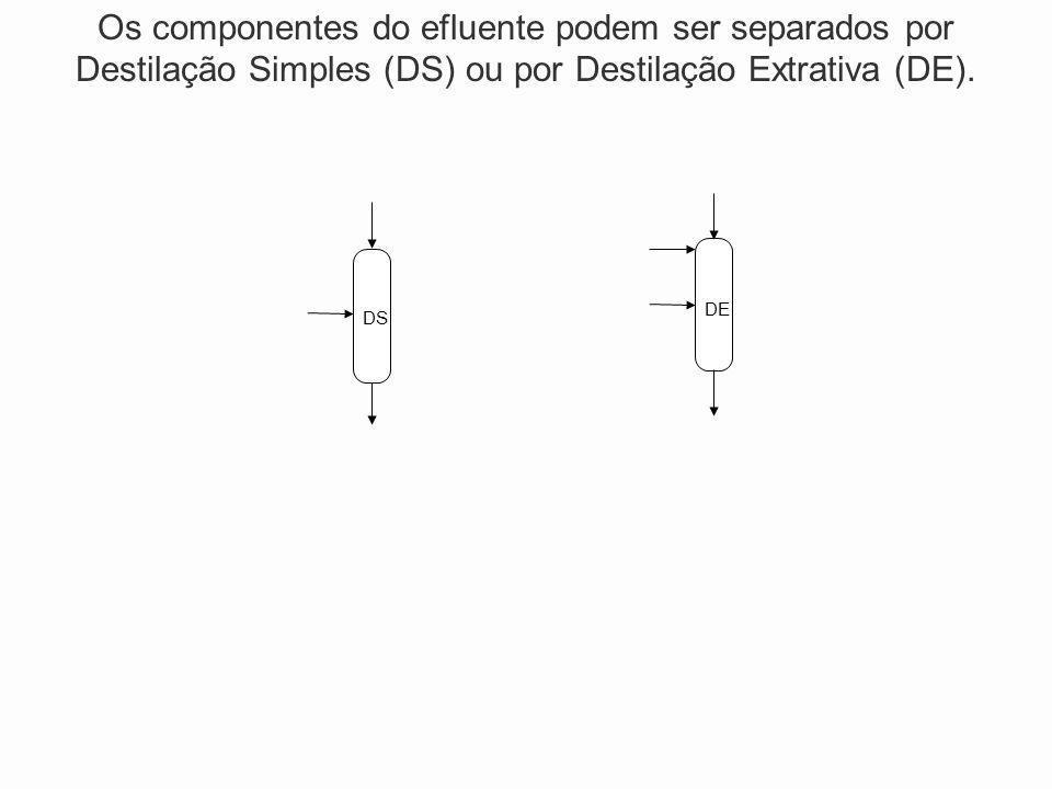 DSDE Os componentes do efluente podem ser separados por Destilação Simples (DS) ou por Destilação Extrativa (DE).