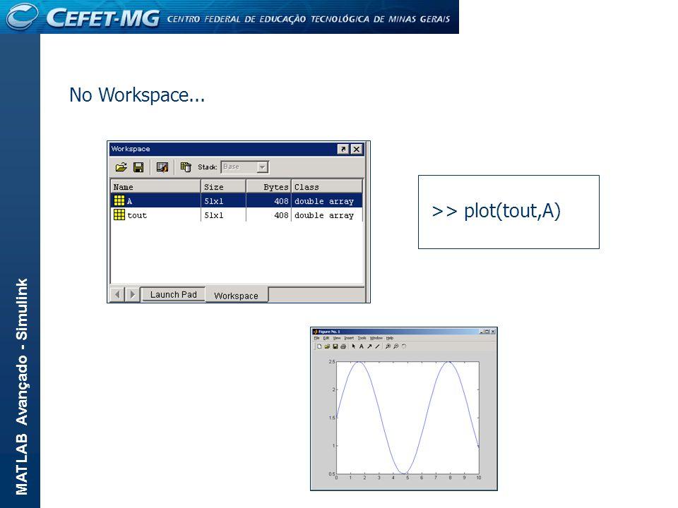 MATLAB Avançado - Simulink >> plot(tout,A) No Workspace...