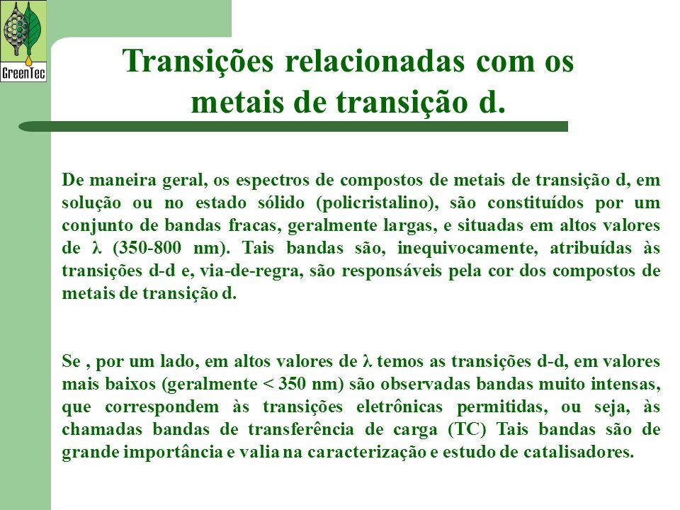 De maneira geral, os espectros de compostos de metais de transição d, em solução ou no estado sólido (policristalino), são constituídos por um conjunt