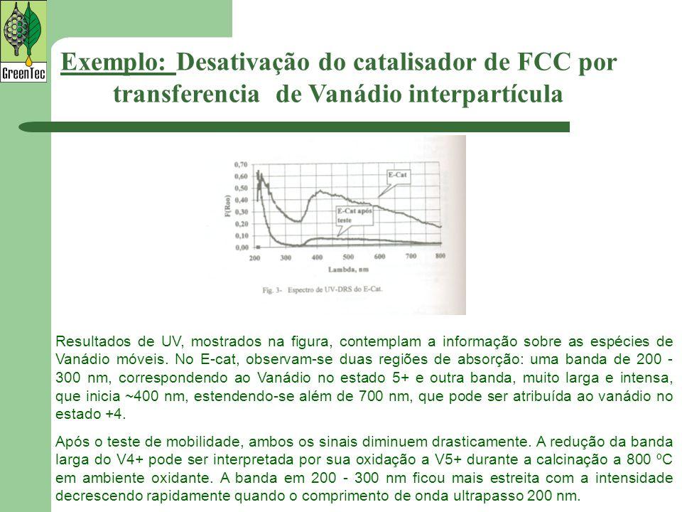 Exemplo: Desativação do catalisador de FCC por transferencia de Vanádio interpartícula Resultados de UV, mostrados na figura, contemplam a informação