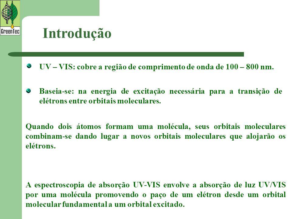 Introdução Baseia-se: na energia de excitação necessária para a transição de elétrons entre orbitais moleculares. UV – VIS: cobre a região de comprime