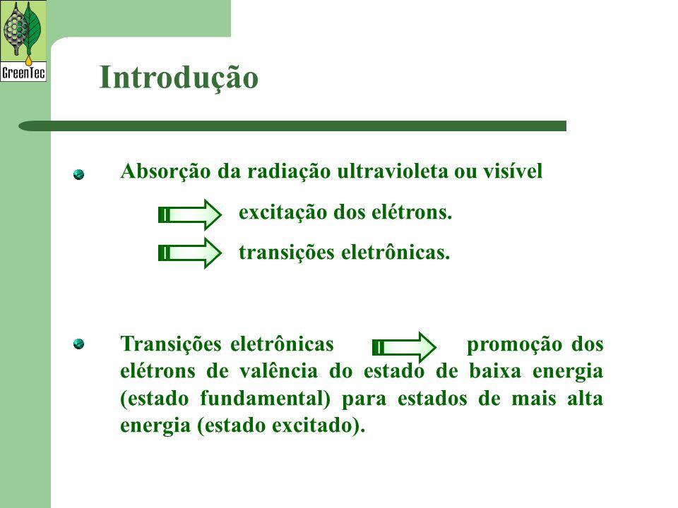 Introdução Absorção da radiação ultravioleta ou visível excitação dos elétrons. transições eletrônicas. Transições eletrônicas promoção dos elétrons d