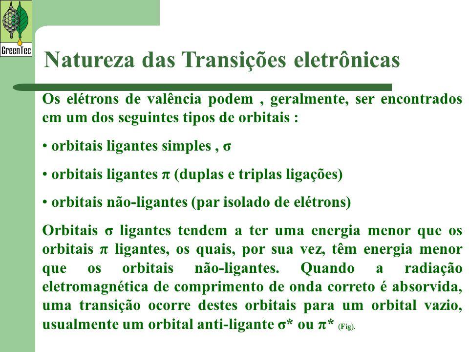 Natureza das Transições eletrônicas Os elétrons de valência podem, geralmente, ser encontrados em um dos seguintes tipos de orbitais : orbitais ligant