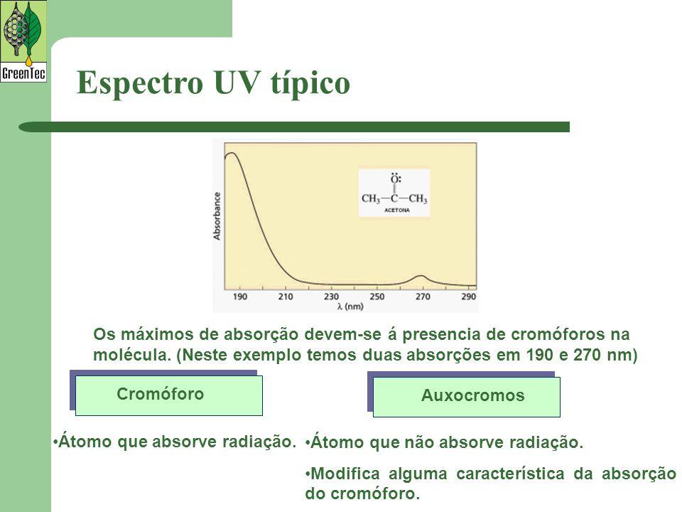 De acordo com as transições eletrônicas anteriores temos os seguintes cromóforos simples: Elétrons implicadosLigaçõestransiçãoλ max (nm) Elétrons σC-C, C-Hσ->σ*150 -O-n->σ*185 -N-n->σ*195 Elétrons n-S-n->σ*195 C=On->π*290 C=On->σ*190 Elétrons πC=Cπ->π*190 Cromóforos simples na Espectroscopia UV