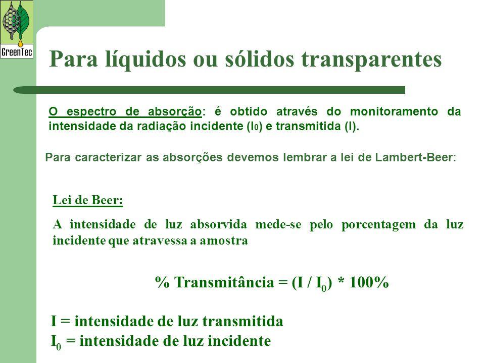 Para caracterizar as absorções devemos lembrar a lei de Lambert-Beer: % Transmitância = (I / I 0 ) * 100% I = intensidade de luz transmitida I 0 = int