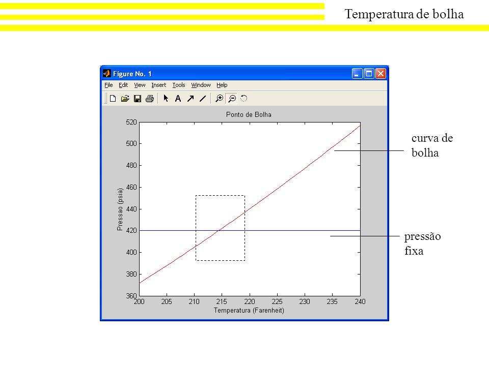 curva de bolha pressão fixa