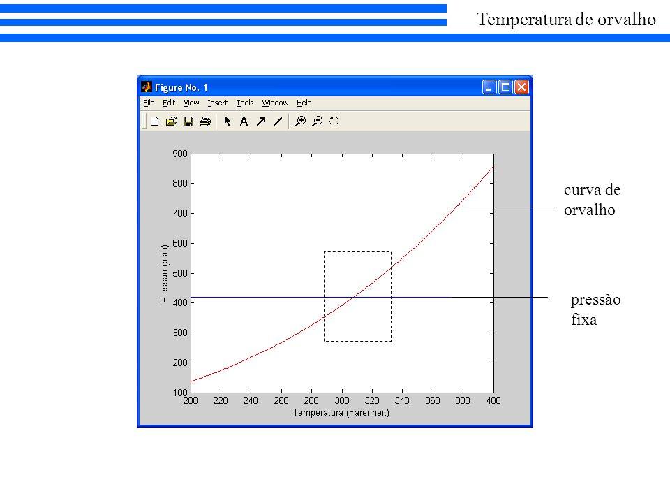curva de orvalho pressão fixa Temperatura de orvalho