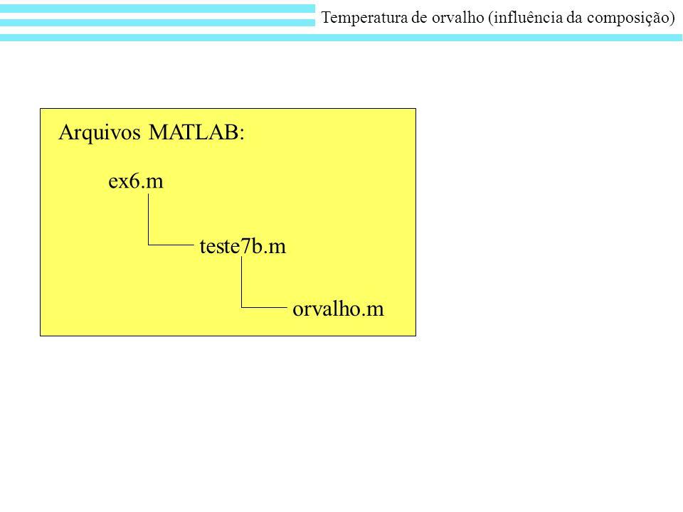 ex6.m Arquivos MATLAB: teste7b.m orvalho.m Temperatura de orvalho (influência da composição)