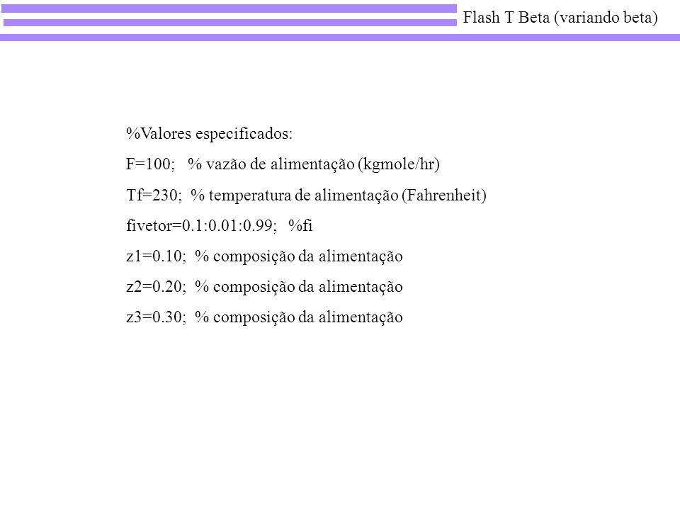 %Valores especificados: F=100; % vazão de alimentação (kgmole/hr) Tf=230; % temperatura de alimentação (Fahrenheit) fivetor=0.1:0.01:0.99; %fi z1=0.10