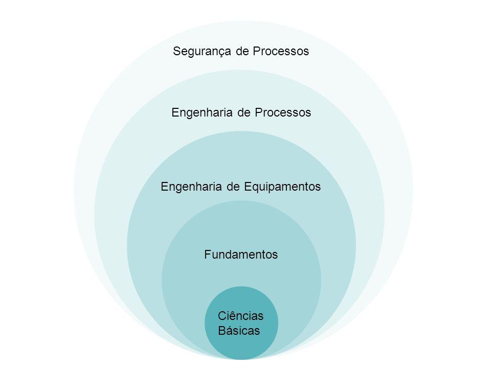 Fundamentos Engenharia de Equipamentos Ciências Básicas Engenharia de Processos Segurança de Processos