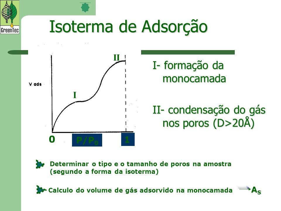 Determinar o tipo e o tamanho de poros na amostra (segundo a forma da isoterma) Isoterma de Adsorção I- formação da monocamada II- condensação do gás