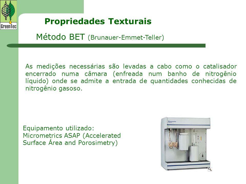 Método BET (Brunauer-Emmet-Teller) As medições necessárias são levadas a cabo como o catalisador encerrado numa câmara (enfreada num banho de nitrogên