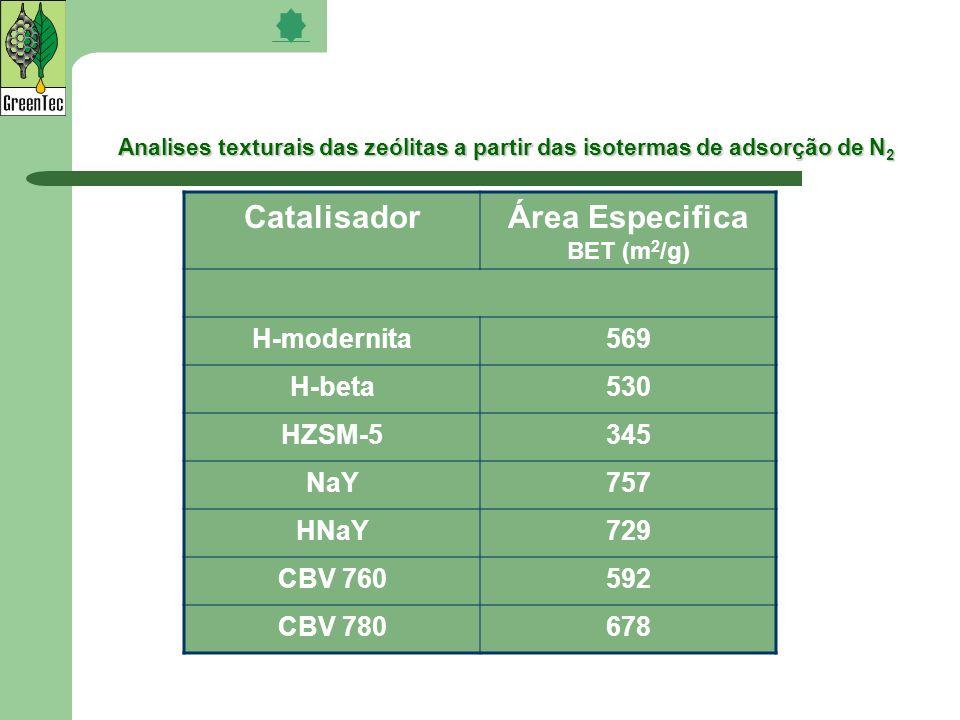 Analises texturais das zeólitas a partir das isotermas de adsorção de N 2 CatalisadorÁrea Especifica BET (m 2 /g) H-modernita569 H-beta530 HZSM-5345 N