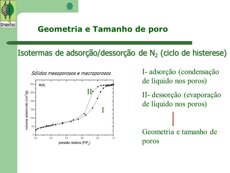 Isotermas de adsorção/dessorção de N 2 (ciclo de histerese) I- adsorção (condensação de líquido nos poros) II- dessorção (evaporação de líquido nos po