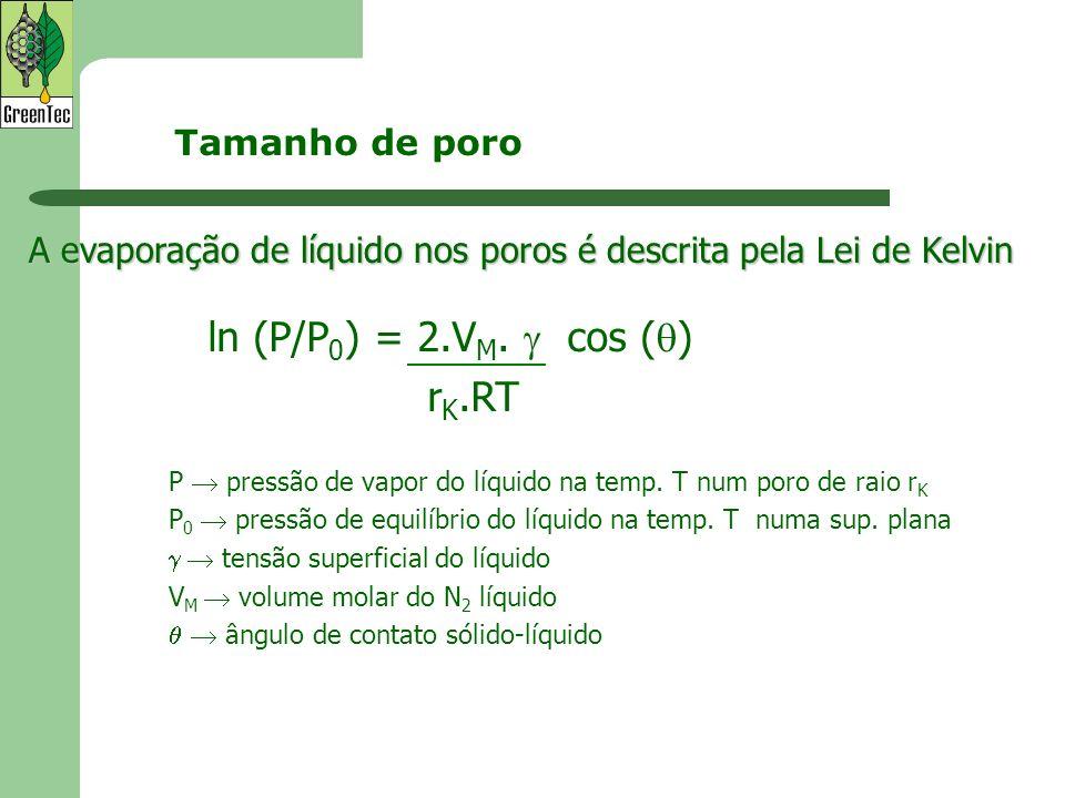 ln (P/P 0 ) = 2.V M. cos ( ) r K.RT P pressão de vapor do líquido na temp. T num poro de raio r K P 0 pressão de equilíbrio do líquido na temp. T numa