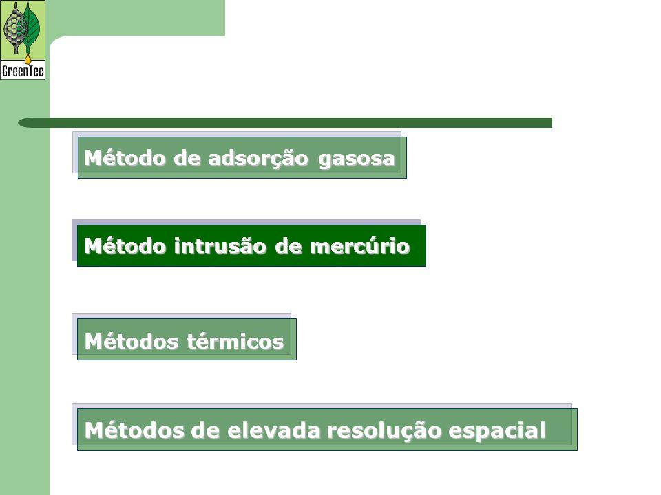 Método de adsorção gasosa Métodos de elevada resolução espacial Métodos térmicos Método intrusão de mercúrio