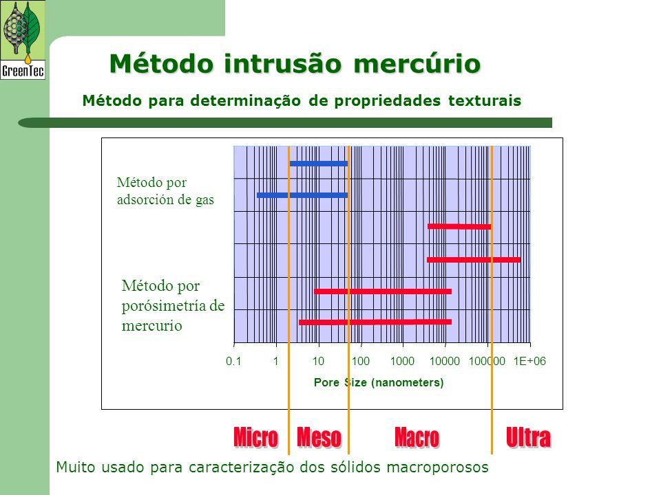 Método intrusão mercúrio 0.11101001000100001000001E+06 Pore Size (nanometers) Método por adsorción de gas Método por porósimetría de mercurio Muito us