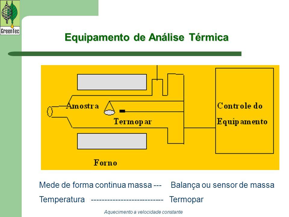 Equipamento de Análise Térmica Mede de forma continua massa --- Balança ou sensor de massa Temperatura --------------------------- Termopar Aqueciment