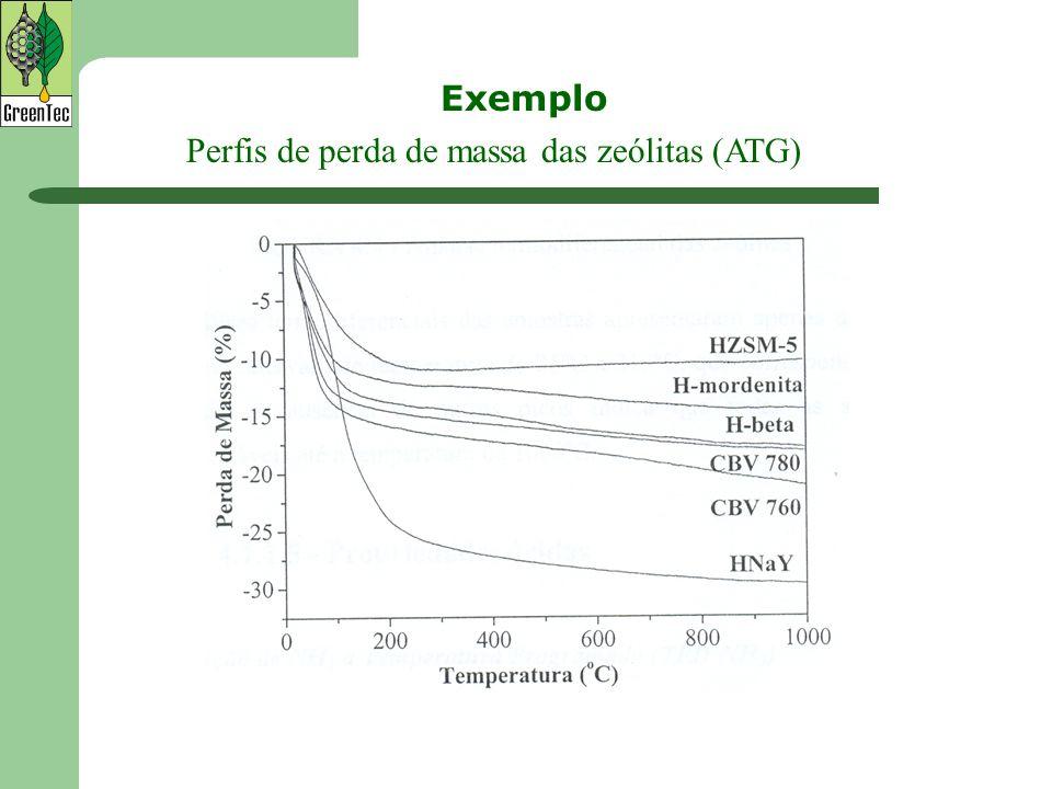Perfis de perda de massa das zeólitas (ATG) Exemplo