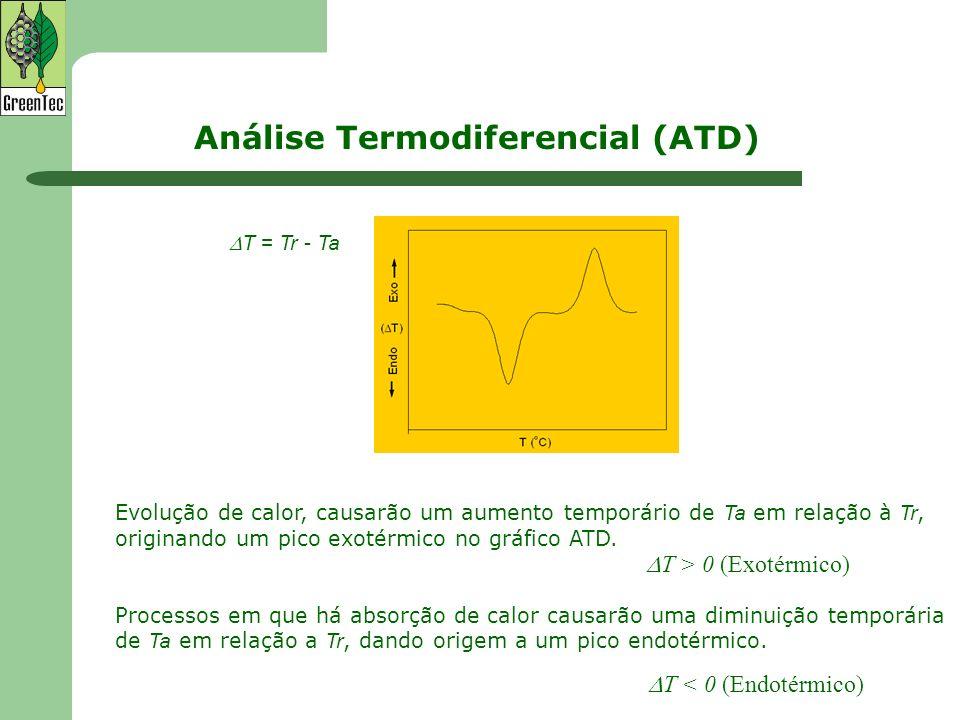 Evolução de calor, causarão um aumento temporário de Ta em relação à Tr, originando um pico exotérmico no gráfico ATD. Processos em que há absorção de