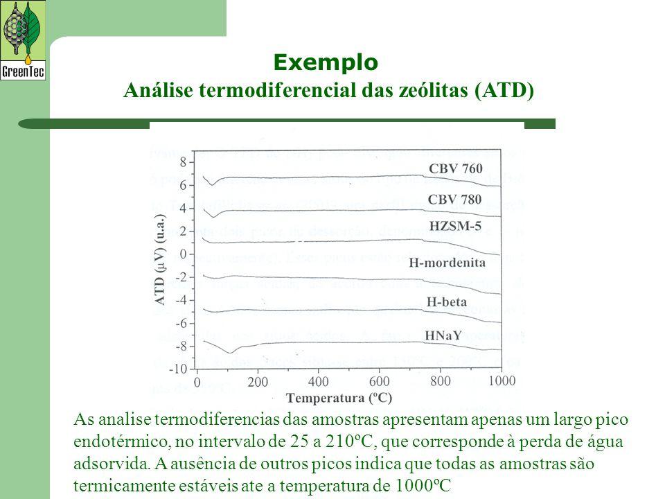 Análise termodiferencial das zeólitas (ATD) As analise termodiferencias das amostras apresentam apenas um largo pico endotérmico, no intervalo de 25 a