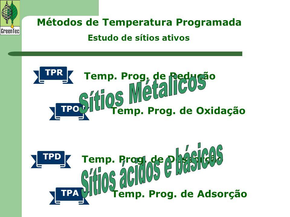 Métodos de Temperatura Programada Temp. Prog. de Redução Temp. Prog. de Oxidação TPR TPO TPD TPA Temp. Prog. de Dessorção Temp. Prog. de Adsorção Estu