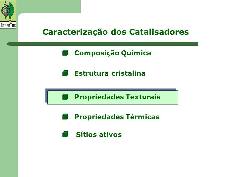 Caracterização dos Catalisadores Composição Química Estrutura cristalina Propriedades Texturais Propriedades Térmicas Sítios ativos