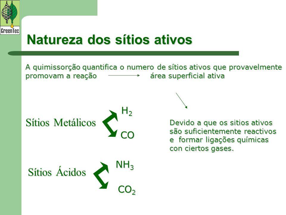 Natureza dos sítios ativos Sítios Metálicos A quimissorção quantifica o numero de sítios ativos que provavelmente promovam a reação área superficial a