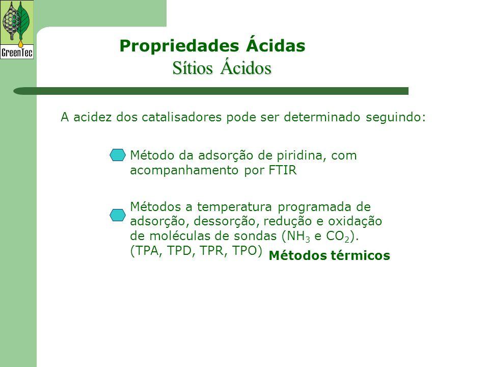 Propriedades Ácidas A acidez dos catalisadores pode ser determinado seguindo: Método da adsorção de piridina, com acompanhamento por FTIR Métodos a te