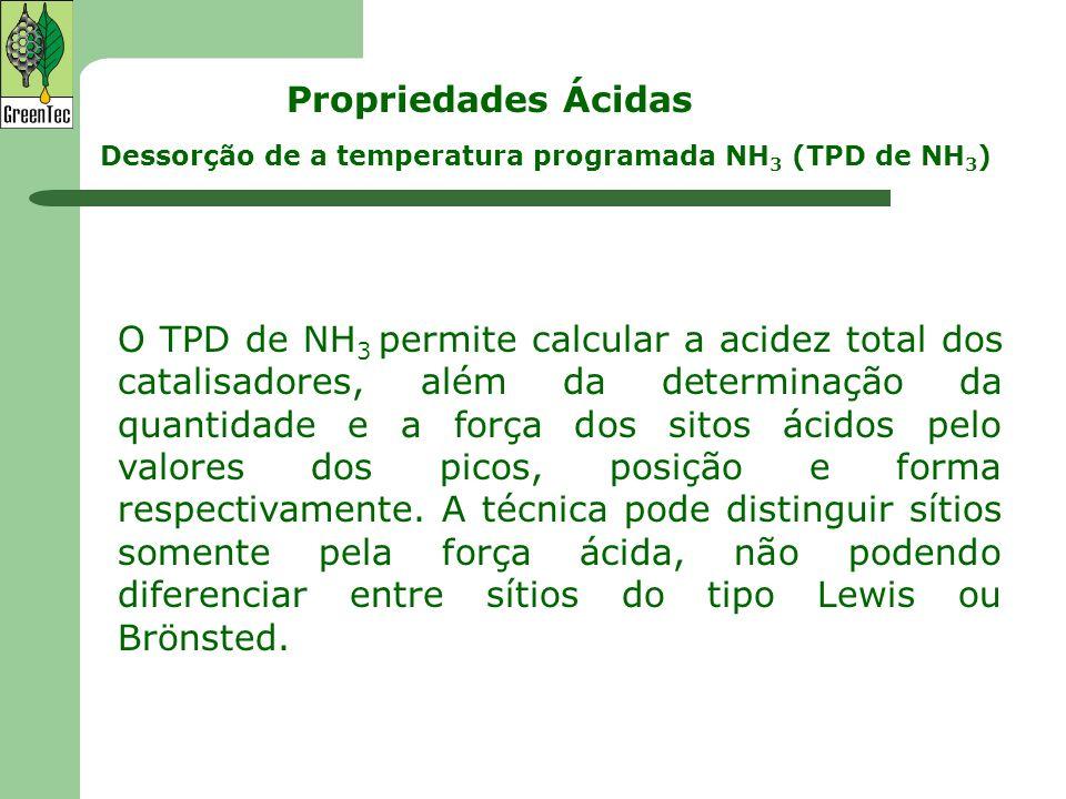 Dessorção de a temperatura programada NH 3 (TPD de NH 3 ) O TPD de NH 3 permite calcular a acidez total dos catalisadores, além da determinação da qua