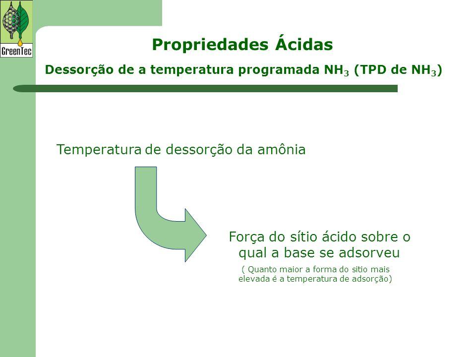 Temperatura de dessorção da amônia Força do sítio ácido sobre o qual a base se adsorveu ( Quanto maior a forma do sitio mais elevada é a temperatura d