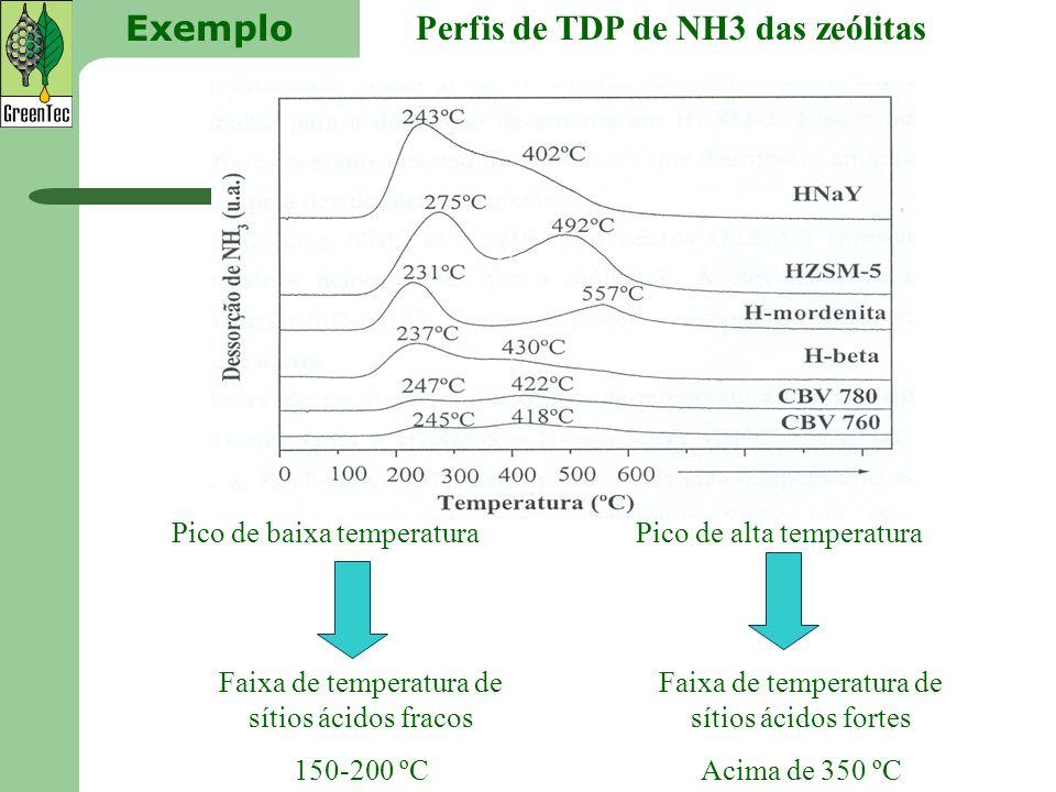 Perfis de TDP de NH3 das zeólitas Exemplo Pico de baixa temperaturaPico de alta temperatura Faixa de temperatura de sítios ácidos fracos 150-200 ºC Fa