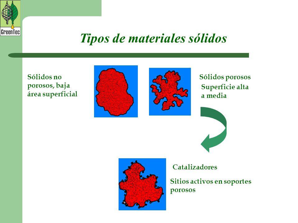 Sólidos no porosos, baja área superficial Sólidos porosos Superficie alta a media Catalizadores Sitios activos en soportes porosos Tipos de materiales