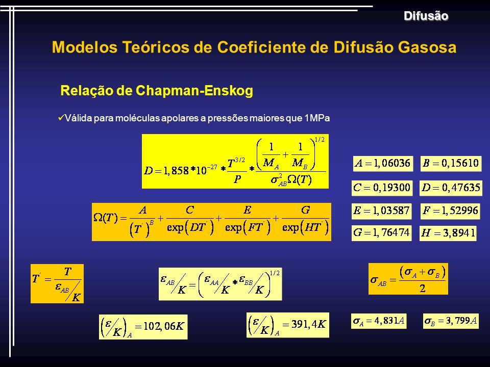 Difusão Modelos Teóricos de Coeficiente de Difusão Gasosa Relação de Chapman-Enskog Válida para moléculas apolares a pressões maiores que 1MPa