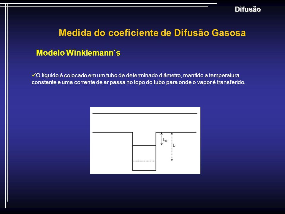 Medida do coeficiente de Difusão Gasosa Difusão Modelo Winklemann´s O líquido é colocado em um tubo de determinado diâmetro, mantido a temperatura con
