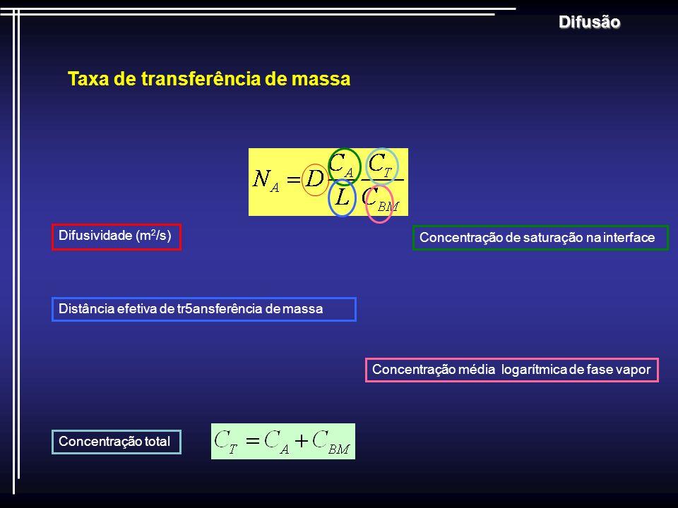 Difusão Taxa de transferência de massa Difusividade (m 2 /s) Concentração de saturação na interface Distância efetiva de tr5ansferência de massa Conce