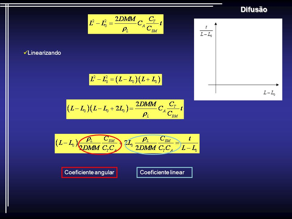 Difusão Linearizando Coeficiente angularCoeficiente linear