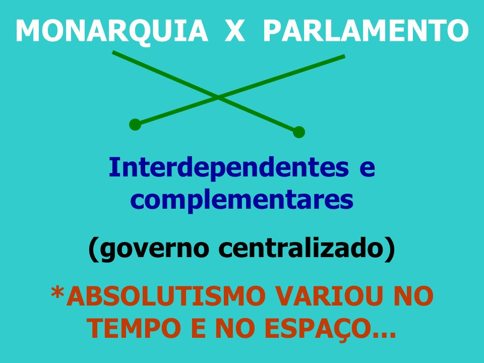 MONARQUIA X PARLAMENTO Interdependentes e complementares (governo centralizado) *ABSOLUTISMO VARIOU NO TEMPO E NO ESPAÇO...
