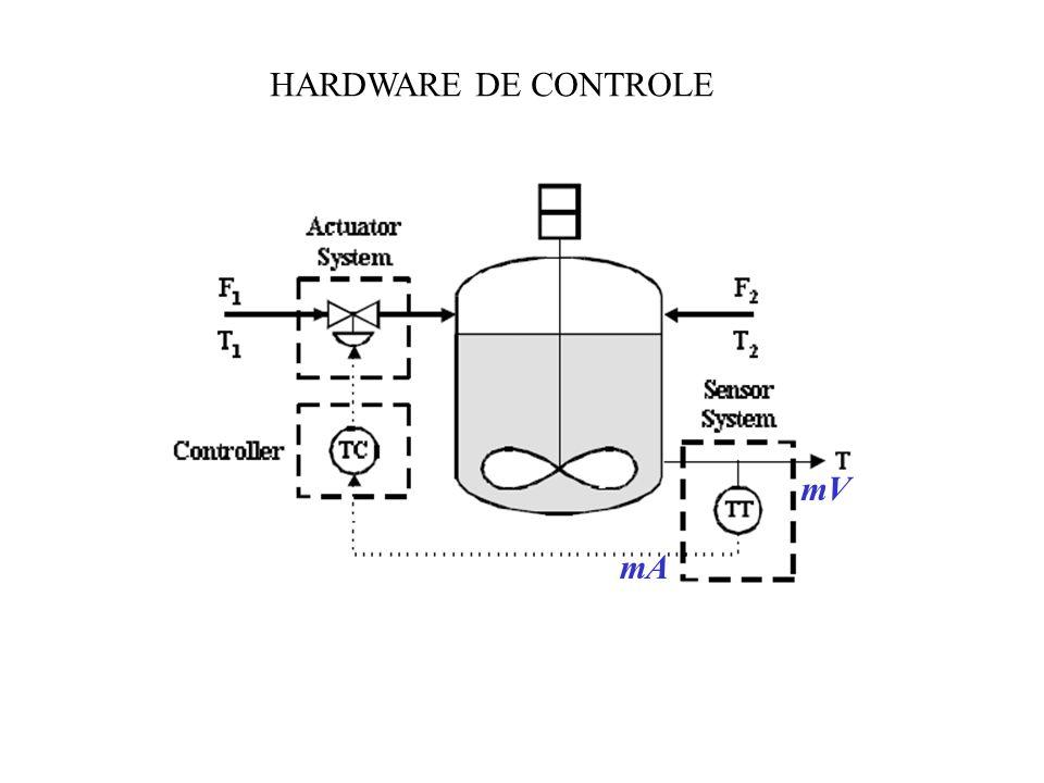 HISTÓRICO DCS Na década de 70, surgiu uma nova arquitetura: unidades de controle locais (com suas próprias CPUs) interconectadas por um data highway hot backup: LCU redundantes para aumento de confiabilidade Possibilidade de falhas Custo unitário por malha