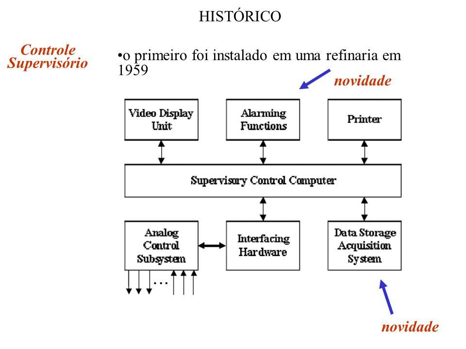 HISTÓRICO Controle Supervisório o primeiro foi instalado em uma refinaria em 1959 novidade