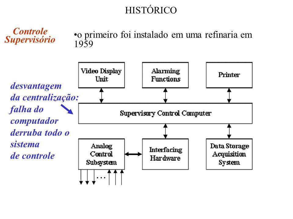 HISTÓRICO Controle Supervisório o primeiro foi instalado em uma refinaria em 1959 desvantagem da centralização: falha do computador derruba todo o sis