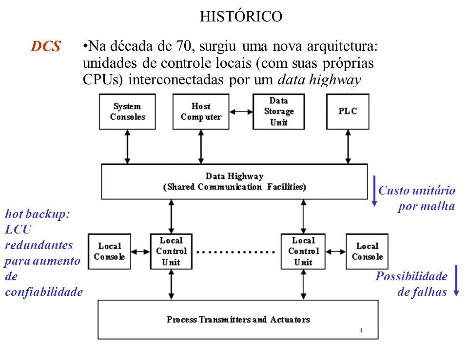 HISTÓRICO DCS Na década de 70, surgiu uma nova arquitetura: unidades de controle locais (com suas próprias CPUs) interconectadas por um data highway h
